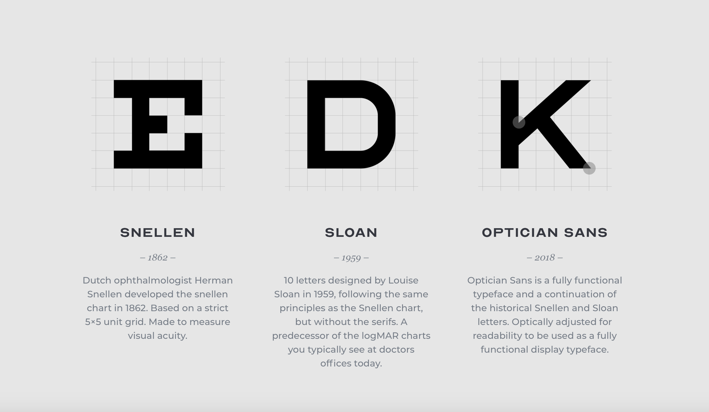 Snellen chart was developed in 1862 to measure visual acuity. Sloan chart was developed in 1952, with the same proportions, but without serifs. Optician Sans was developed in 2018 as fully functional facetype (originally for branding for the optical store in Norway).